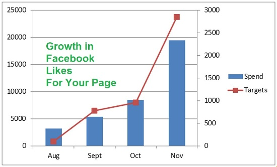 growth in likes